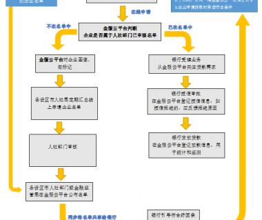 福建省开通创业担保贷款网上办理通道